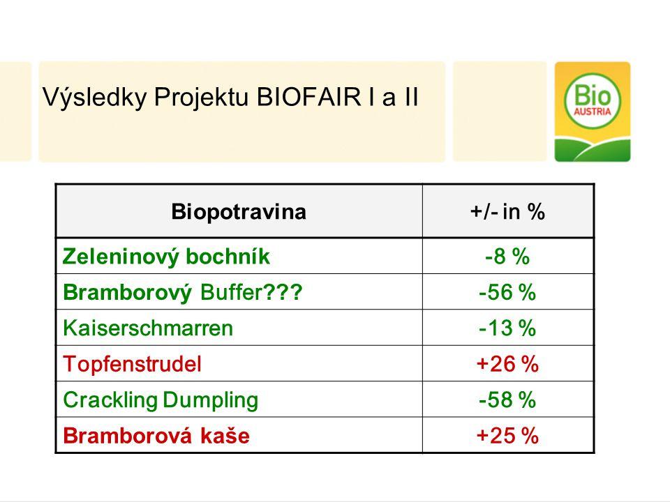 Biopotravina +/- in % Zeleninový bochník -8 % Bramborový Buffer ??? -56 % Kaiserschmarren-13 % Topfenstrudel+26 % Crackling Dumpling-58 % Bramborová k
