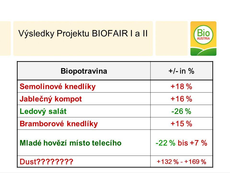 Biopotravina +/- in % Semolinové knedlíky +18 % Jablečný kompot +16 % Ledový salát -26 % Bramborové knedlíky +15 % Mladé hovězí místo telecího -22 % bis +7 % Dust .