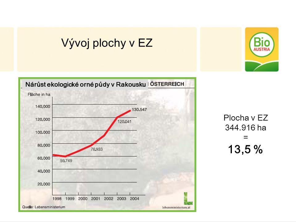 Plocha v EZ 344.916 ha = 13,5 % Vývoj plochy v EZ Nárůst ekologické orné půdy v Rakousku