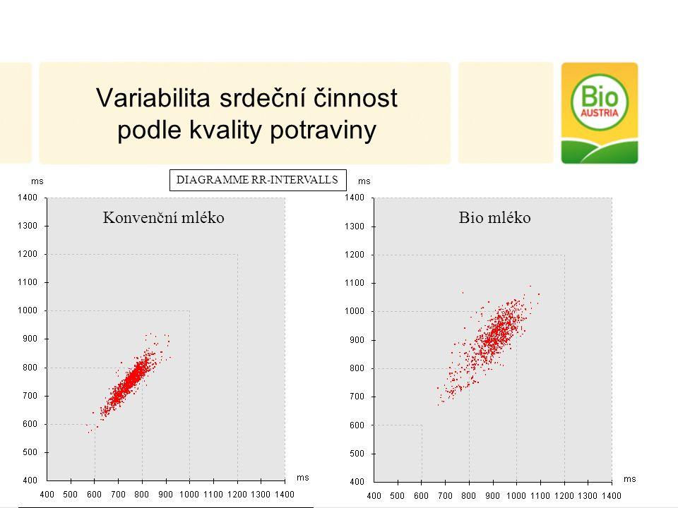 DIAGRAMME RR-INTERVALLS Konvenční mlékoBio mléko Variabilita srdeční činnost podle kvality potraviny
