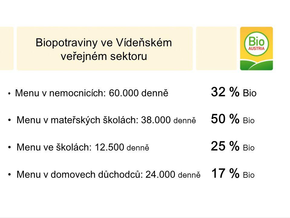 Biopotraviny ve Vídeňském veřejném sektoru Menu v nemocnicích: 60.000 denně 32 % Bio Menu v mateřských školách: 38.000 denně 50 % Bio Menu ve školách: 12.500 denně 25 % Bio Menu v domovech důchodců: 24.000 denně 17 % Bio