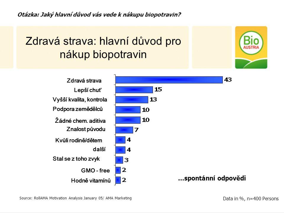 Politická rozhodnutí ohledně Biopotravin ve veřejném stravování V různých Rakouských zemích platí různá nařízení: Vídeň30 % od r.