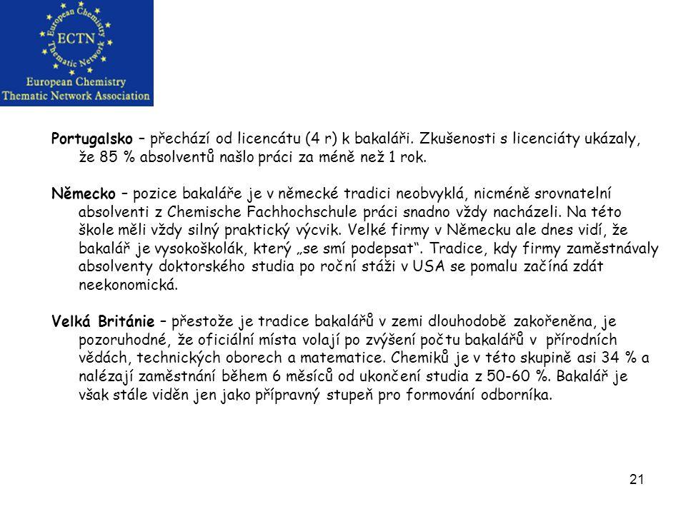 21 Portugalsko – přechází od licencátu (4 r) k bakaláři.