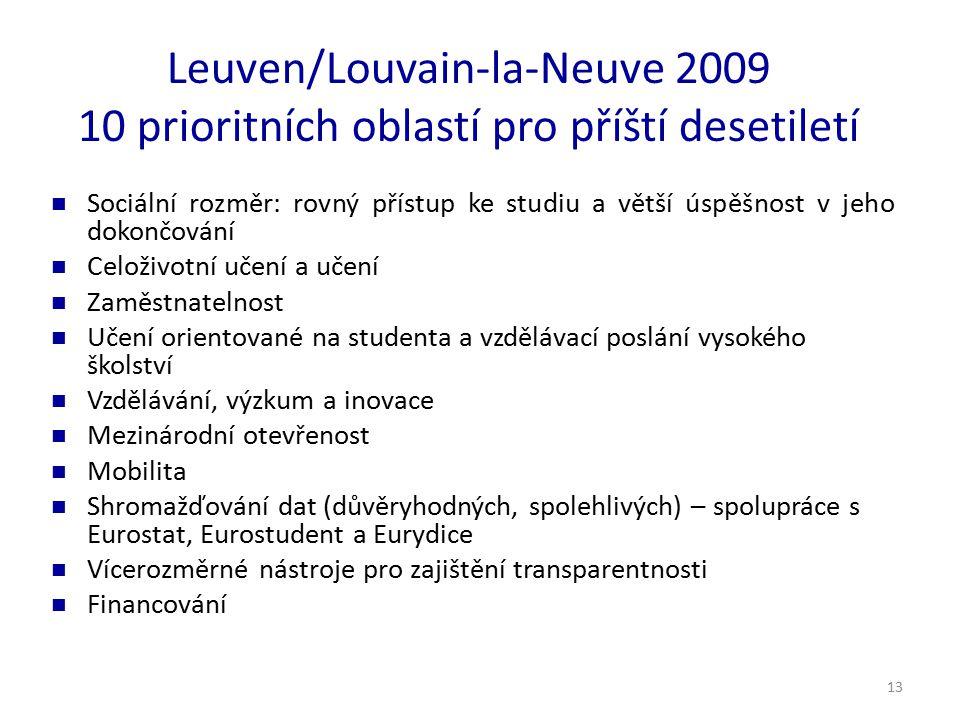13 Leuven/Louvain-la-Neuve 2009 10 prioritních oblastí pro příští desetiletí Sociální rozměr: rovný přístup ke studiu a větší úspěšnost v jeho dokončování Celoživotní učení a učení Zaměstnatelnost Učení orientované na studenta a vzdělávací poslání vysokého školství Vzdělávání, výzkum a inovace Mezinárodní otevřenost Mobilita Shromažďování dat (důvěryhodných, spolehlivých) – spolupráce s Eurostat, Eurostudent a Eurydice Vícerozměrné nástroje pro zajištění transparentnosti Financování