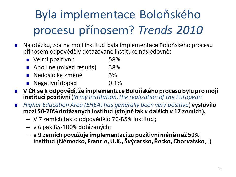 17 Byla implementace Boloňského procesu přínosem? Trends 2010 Na otázku, zda na mojí instituci byla implementace Boloňského procesu přínosem odpověděl