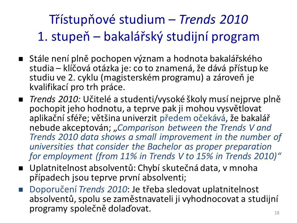 18 Třístupňové studium – Trends 2010 1. stupeň – bakalářský studijní program Stále není plně pochopen význam a hodnota bakalářského studia – klíčová o