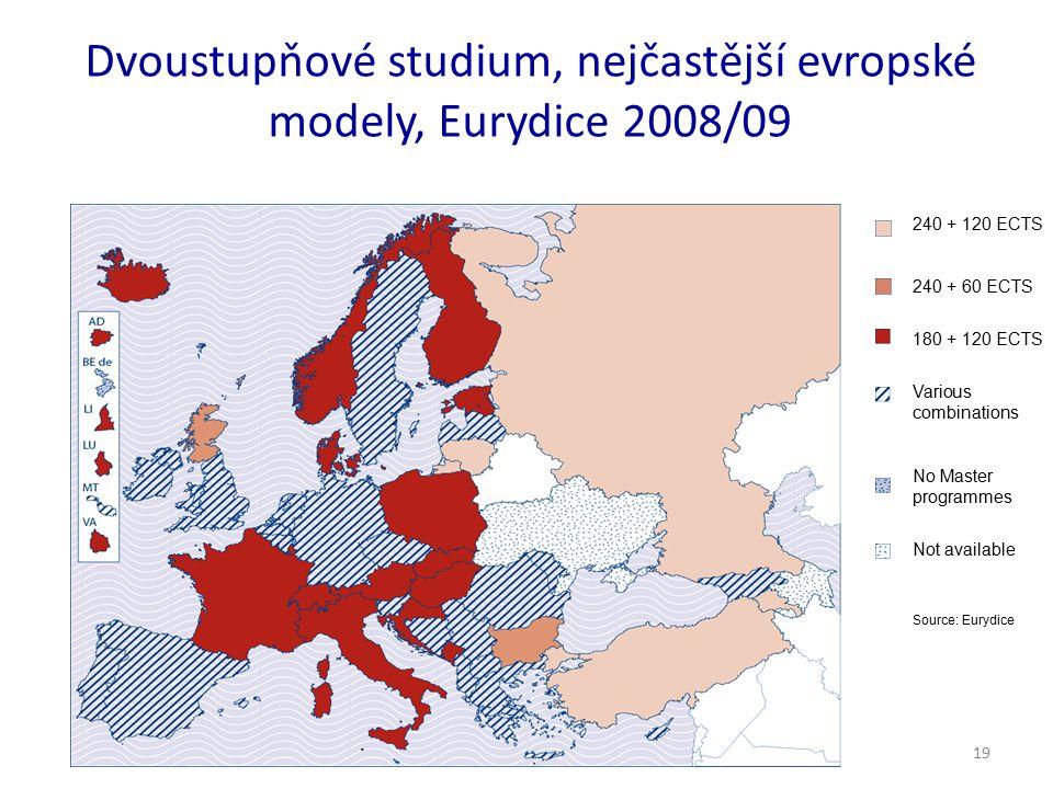 19 Dvoustupňové studium, nejčastější evropské modely, Eurydice 2008/09 240 + 120 ECTS 240 + 60 ECTS 180 + 120 ECTS Various combinations No Master prog