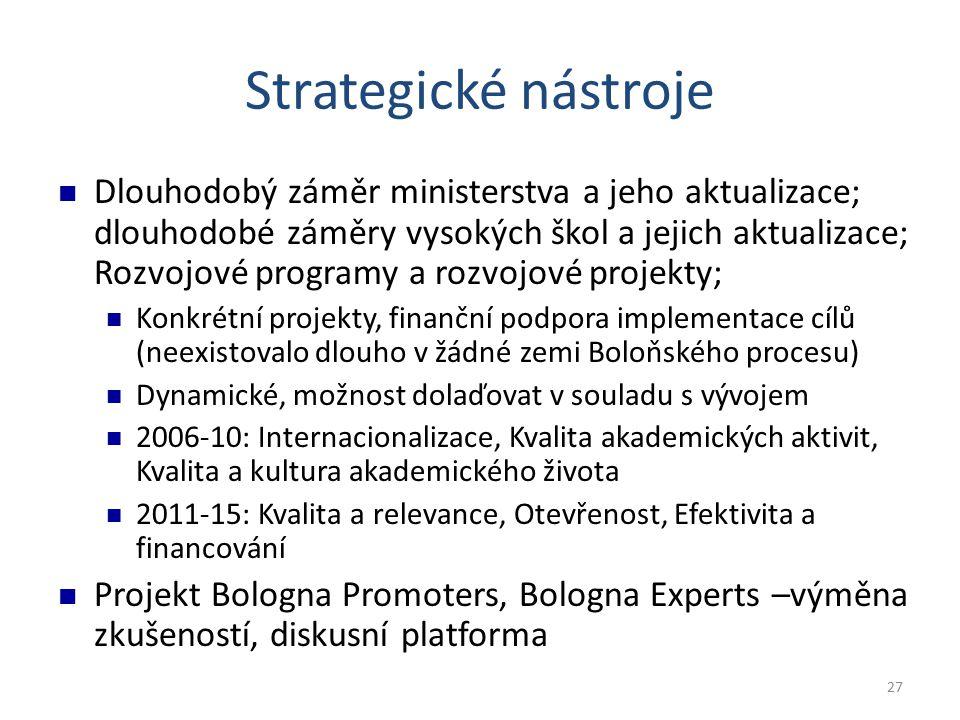 27 Strategické nástroje Dlouhodobý záměr ministerstva a jeho aktualizace; dlouhodobé záměry vysokých škol a jejich aktualizace; Rozvojové programy a rozvojové projekty; Konkrétní projekty, finanční podpora implementace cílů (neexistovalo dlouho v žádné zemi Boloňského procesu) Dynamické, možnost dolaďovat v souladu s vývojem 2006-10: Internacionalizace, Kvalita akademických aktivit, Kvalita a kultura akademického života 2011-15: Kvalita a relevance, Otevřenost, Efektivita a financování Projekt Bologna Promoters, Bologna Experts –výměna zkušeností, diskusní platforma
