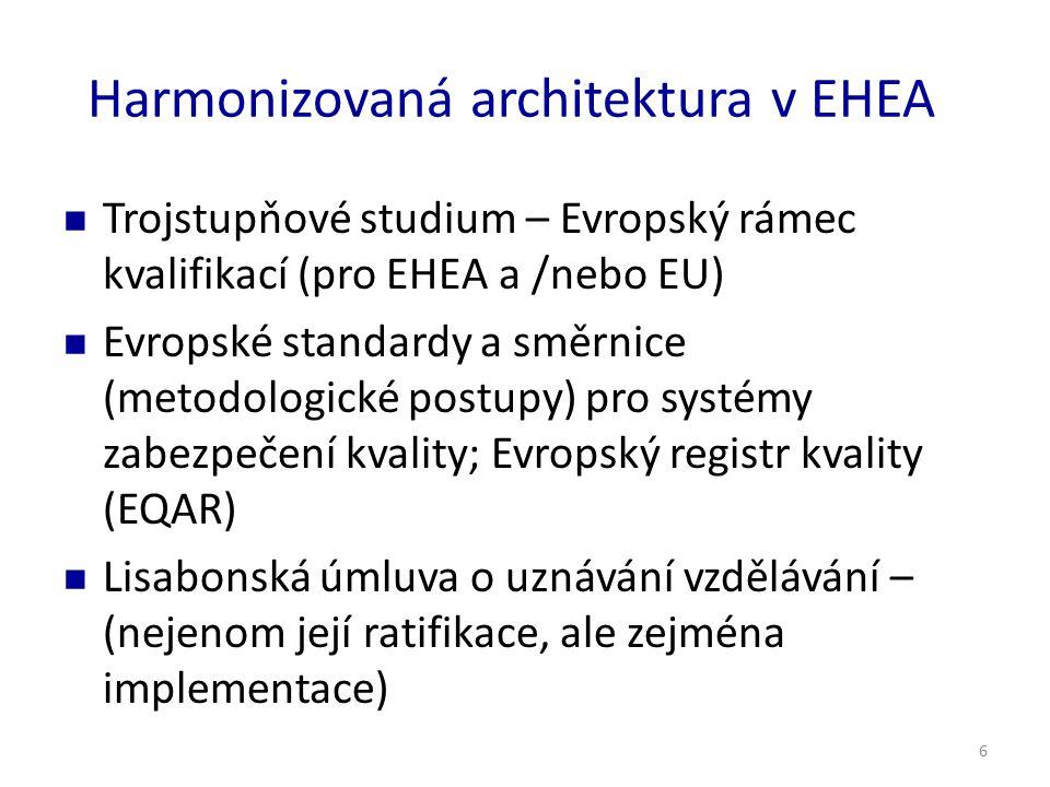 6 Harmonizovaná architektura v EHEA Trojstupňové studium – Evropský rámec kvalifikací (pro EHEA a /nebo EU) Evropské standardy a směrnice (metodologické postupy) pro systémy zabezpečení kvality; Evropský registr kvality (EQAR) Lisabonská úmluva o uznávání vzdělávání – (nejenom její ratifikace, ale zejména implementace)
