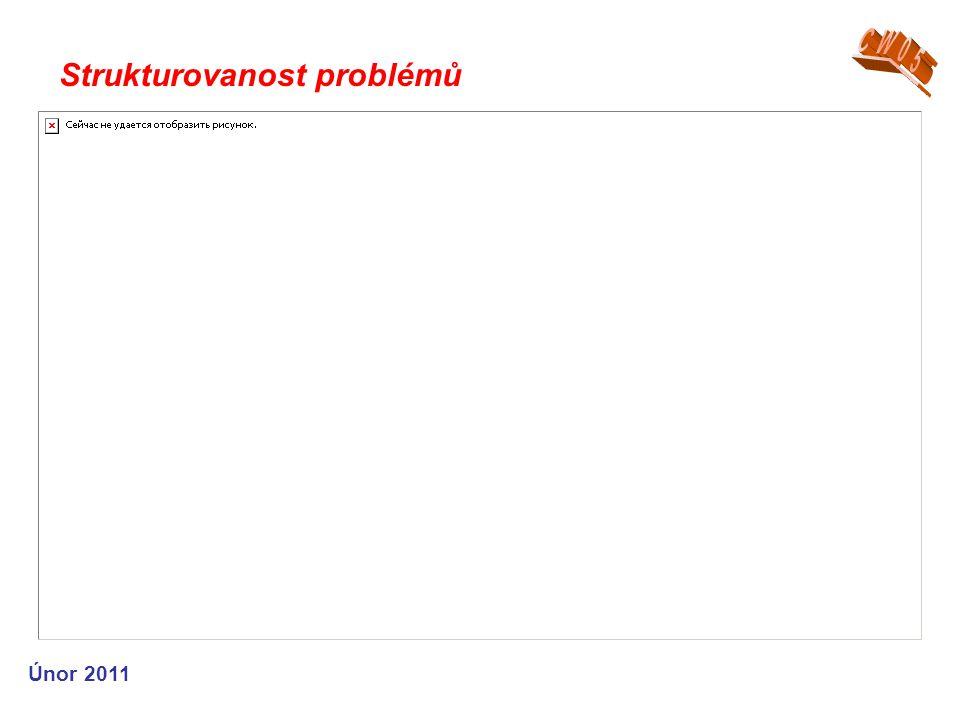 Strukturovanost problémů Únor 2011