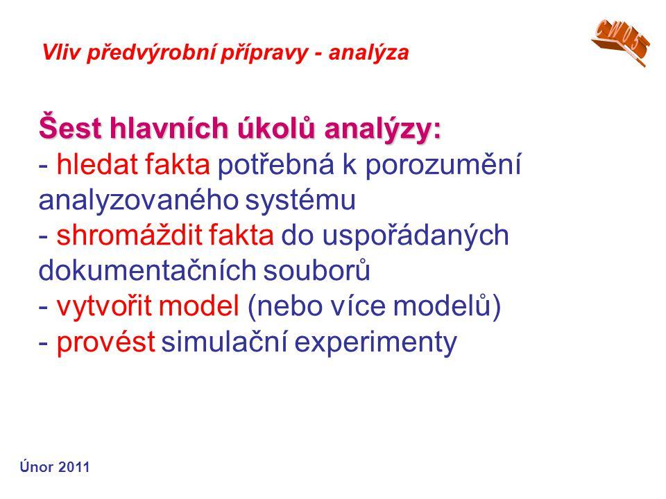 Šest hlavních úkolů analýzy: Šest hlavních úkolů analýzy: - hledat fakta potřebná k porozumění analyzovaného systému - shromáždit fakta do uspořádaných dokumentačních souborů - vytvořit model (nebo více modelů) - provést simulační experimenty Vliv předvýrobní přípravy - analýza Únor 2011
