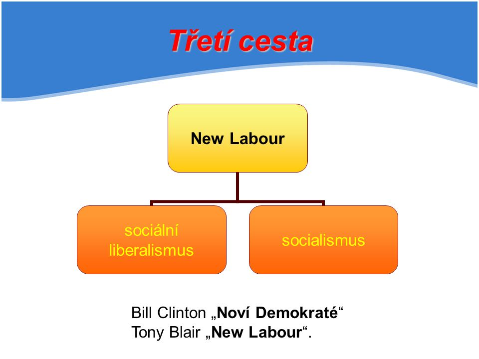 """Třetí cesta New Labour sociální liberalismus socialismus Bill Clinton """"Noví Demokraté Tony Blair """"New Labour ."""