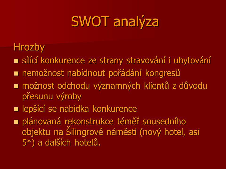 SWOT analýza SWOT analýza Hrozby sílící konkurence ze strany stravování i ubytování sílící konkurence ze strany stravování i ubytování nemožnost nabídnout pořádání kongresů nemožnost nabídnout pořádání kongresů možnost odchodu významných klientů z důvodu přesunu výroby možnost odchodu významných klientů z důvodu přesunu výroby lepšící se nabídka konkurence lepšící se nabídka konkurence plánovaná rekonstrukce téměř sousedního objektu na Šilingrově náměstí (nový hotel, asi 5*) a dalších hotelů.