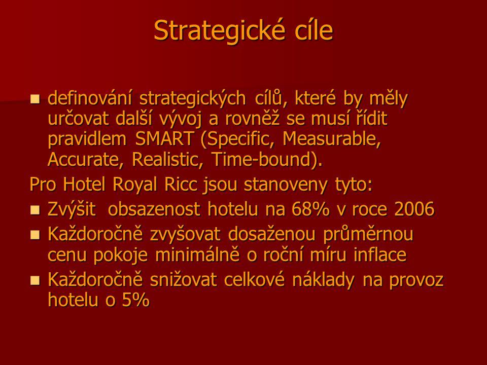 Strategické cíle definování strategických cílů, které by měly určovat další vývoj a rovněž se musí řídit pravidlem SMART (Specific, Measurable, Accura