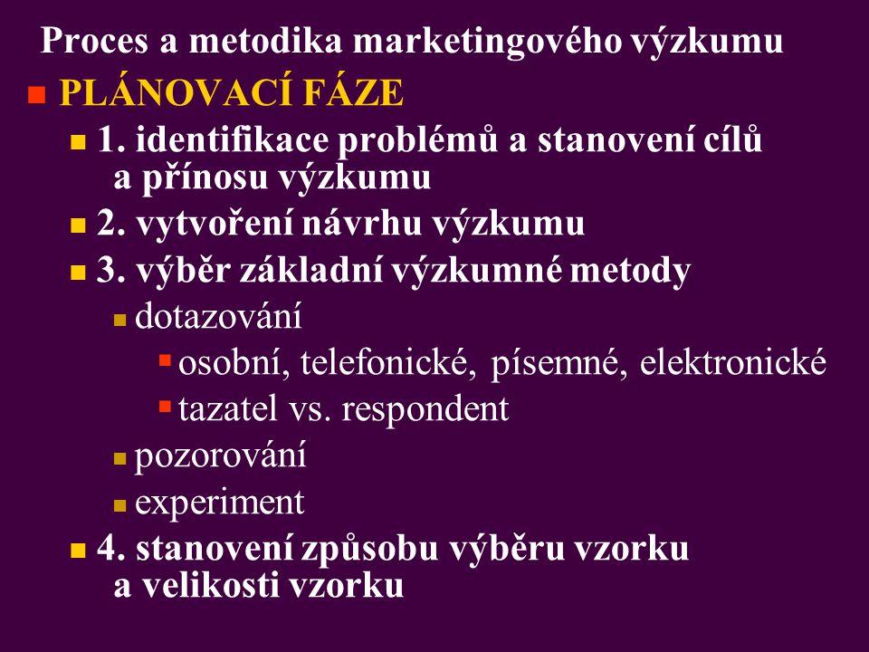 Proces a metodika marketingového výzkumu PLÁNOVACÍ FÁZE 1. identifikace problémů a stanovení cílů a přínosu výzkumu 2. vytvoření návrhu výzkumu 3. výb