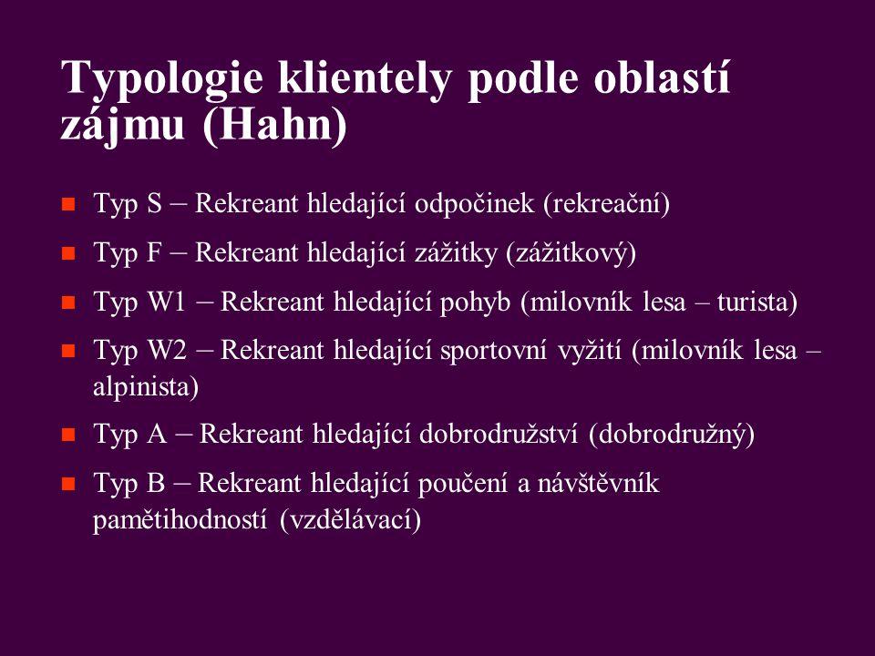 Typologie klientely podle oblastí zájmu (Hahn) Typ S – Rekreant hledající odpočinek (rekreační) Typ F – Rekreant hledající zážitky (zážitkový) Typ W1