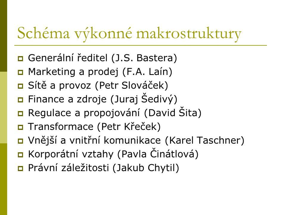 Schéma výkonné makrostruktury  Generální ředitel (J.S. Bastera)  Marketing a prodej (F.A. Laín)  Sítě a provoz (Petr Slováček)  Finance a zdroje (