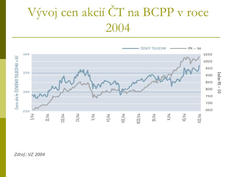 Vývoj cen akcií ČT na BCPP v roce 2004 Zdroj: VZ 2004