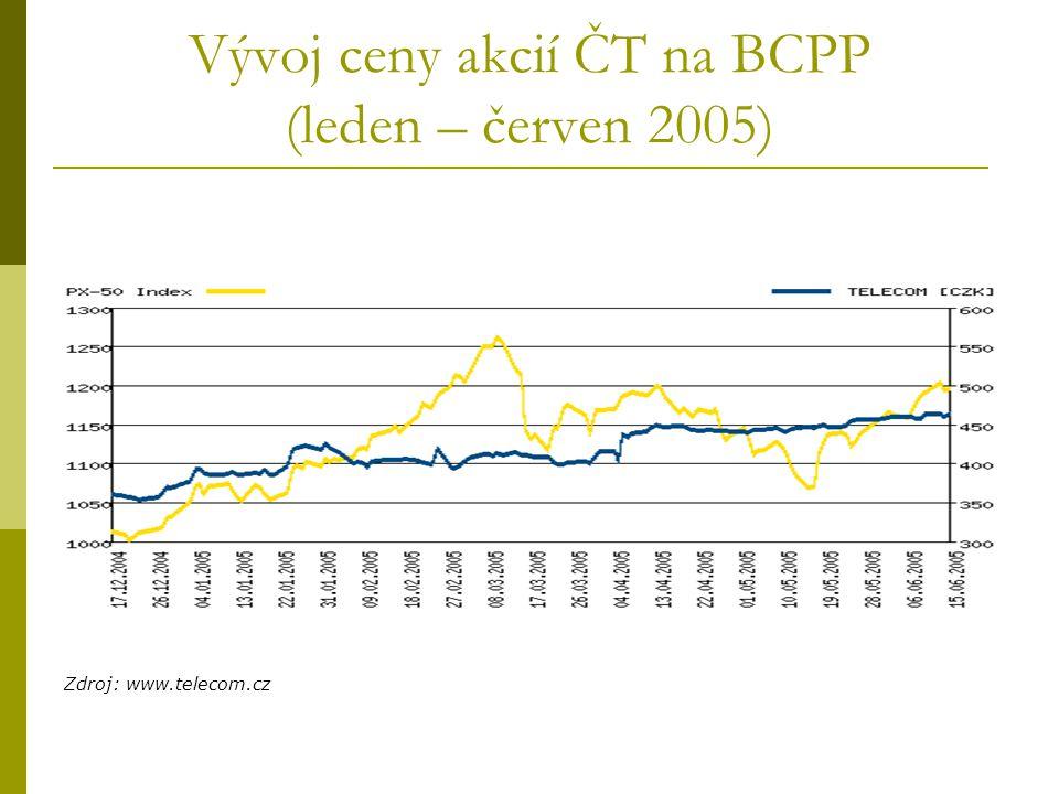 Vývoj ceny akcií ČT na BCPP (leden – červen 2005) Zdroj: www.telecom.cz