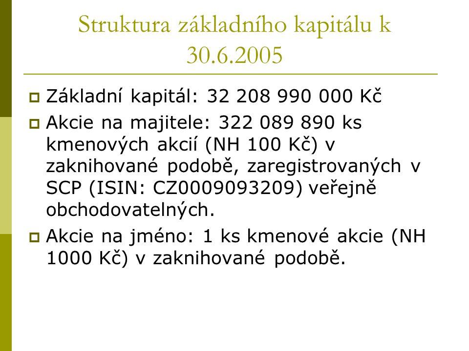 Struktura základního kapitálu k 30.6.2005  Základní kapitál: 32 208 990 000 Kč  Akcie na majitele: 322 089 890 ks kmenových akcií (NH 100 Kč) v zakn
