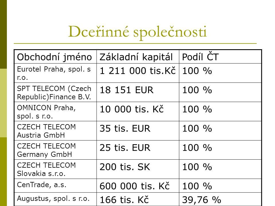 Dceřinné společnosti Obchodní jménoZákladní kapitálPodíl ČT Eurotel Praha, spol. s r.o. 1 211 000 tis.Kč100 % SPT TELECOM (Czech Republic)Finance B.V.
