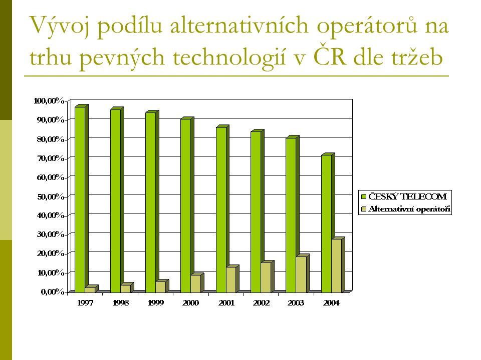 Vývoj podílu alternativních operátorů na trhu pevných technologií v ČR dle tržeb