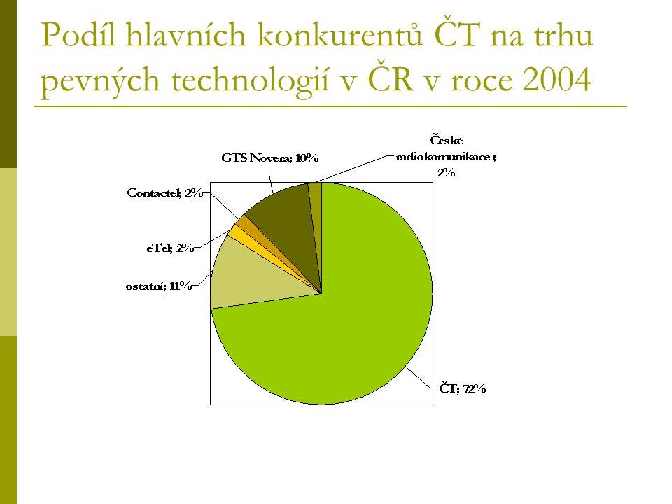 Podíl hlavních konkurentů ČT na trhu pevných technologií v ČR v roce 2004