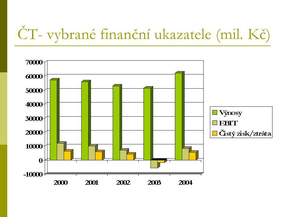 ČT- vybrané finanční ukazatele (mil. Kč)