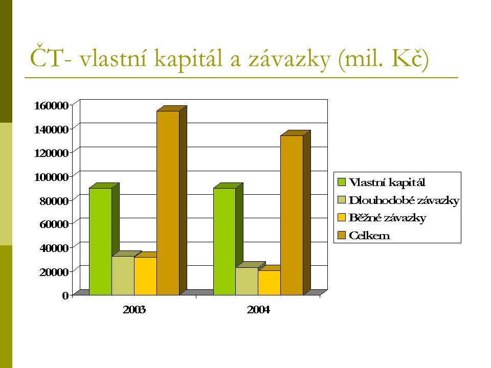 ČT- vlastní kapitál a závazky (mil. Kč)