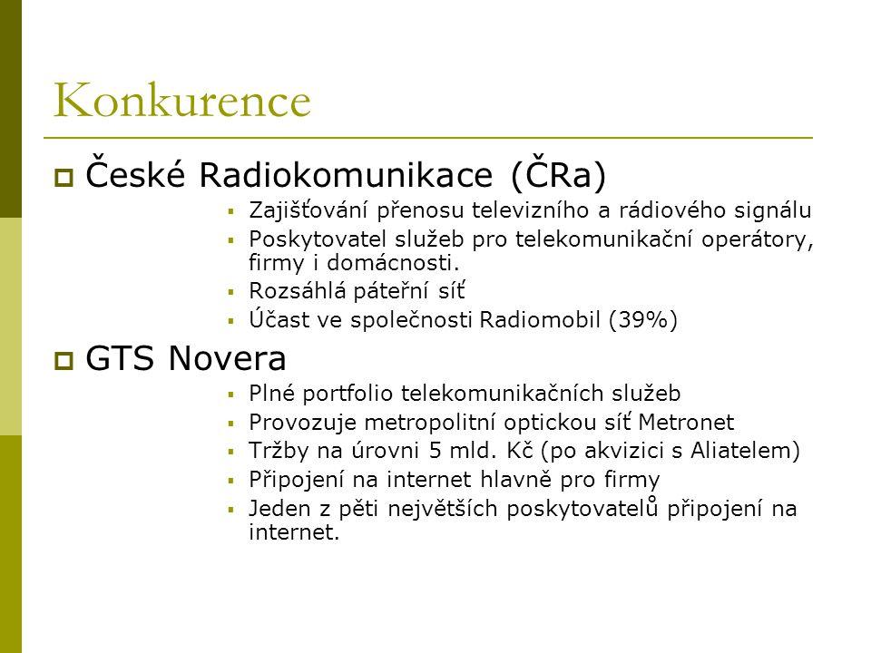 Konkurence  České Radiokomunikace (ČRa)  Zajišťování přenosu televizního a rádiového signálu  Poskytovatel služeb pro telekomunikační operátory, fi