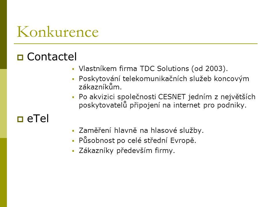Konkurence  Contactel  Vlastníkem firma TDC Solutions (od 2003).  Poskytování telekomunikačních služeb koncovým zákazníkům.  Po akvizici společnos