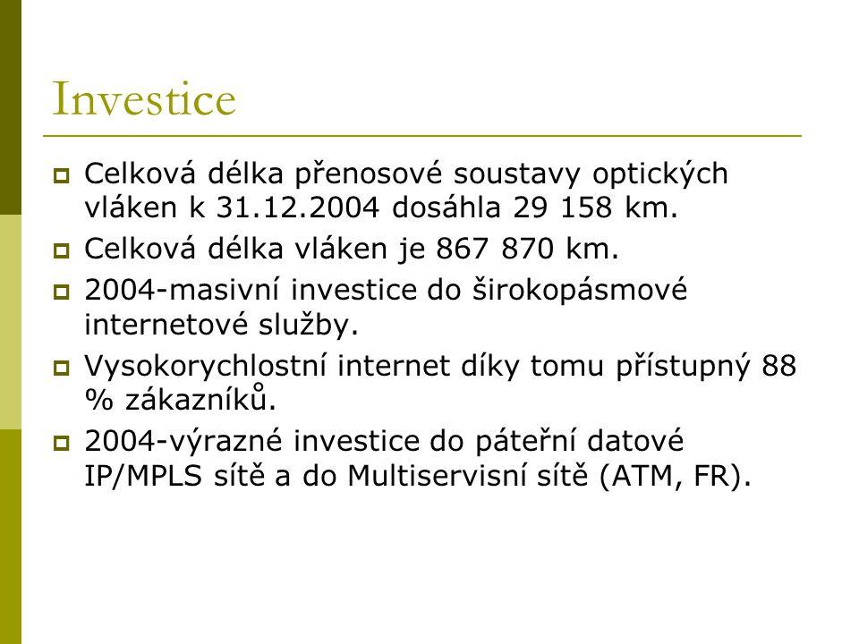Investice  Celková délka přenosové soustavy optických vláken k 31.12.2004 dosáhla 29 158 km.  Celková délka vláken je 867 870 km.  2004-masivní inv