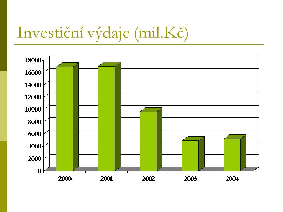 Investiční výdaje (mil.Kč)