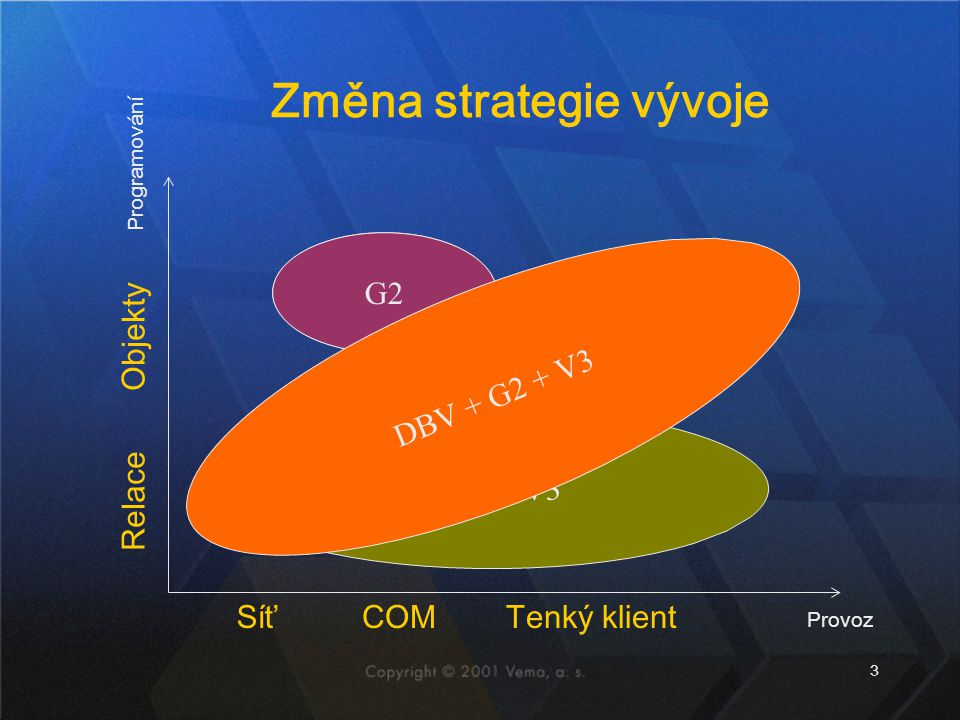 3 DBV + V3 G2 DBV Změna strategie vývoje Provoz Programování SíťCOMTenký klient Relace Objekty DBV DBV + G2 + V3