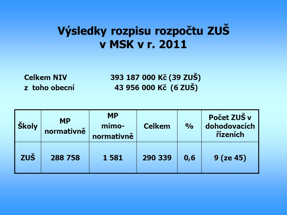 Výsledky rozpisu rozpočtu ZUŠ v MSK v r. 2011 Celkem NIV393 187 000 Kč (39 ZUŠ) z toho obecní 43 956 000 Kč (6 ZUŠ) Školy MP normativně MP mimo- norma