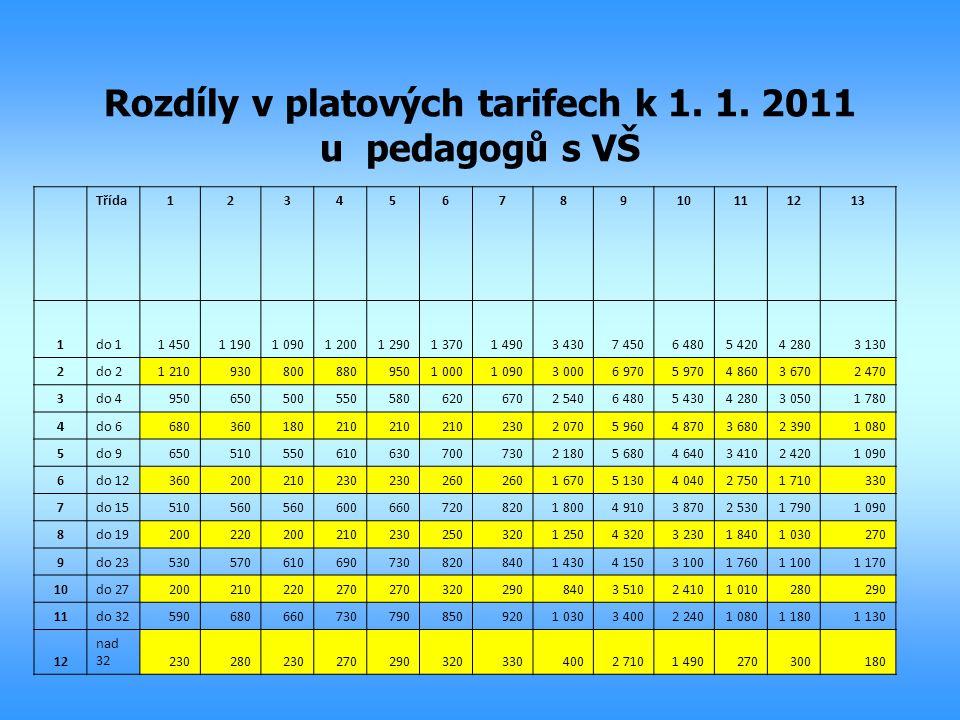 Rozdíly v platových tarifech k 1. 1. 2011 u pedagogů s VŠ Třída12345678910111213 1do 11 4501 1901 0901 2001 2901 3701 4903 4307 4506 4805 4204 2803 13