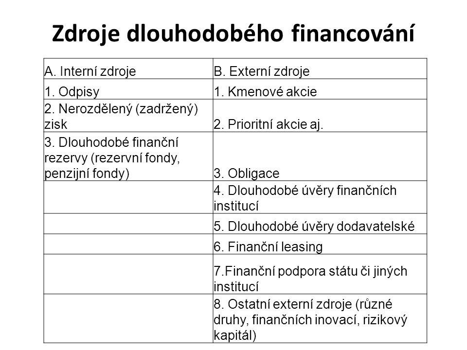 A. Interní zdrojeB. Externí zdroje 1. Odpisy1. Kmenové akcie 2. Nerozdělený (zadržený) zisk2. Prioritní akcie aj. 3. Dlouhodobé finanční rezervy (reze