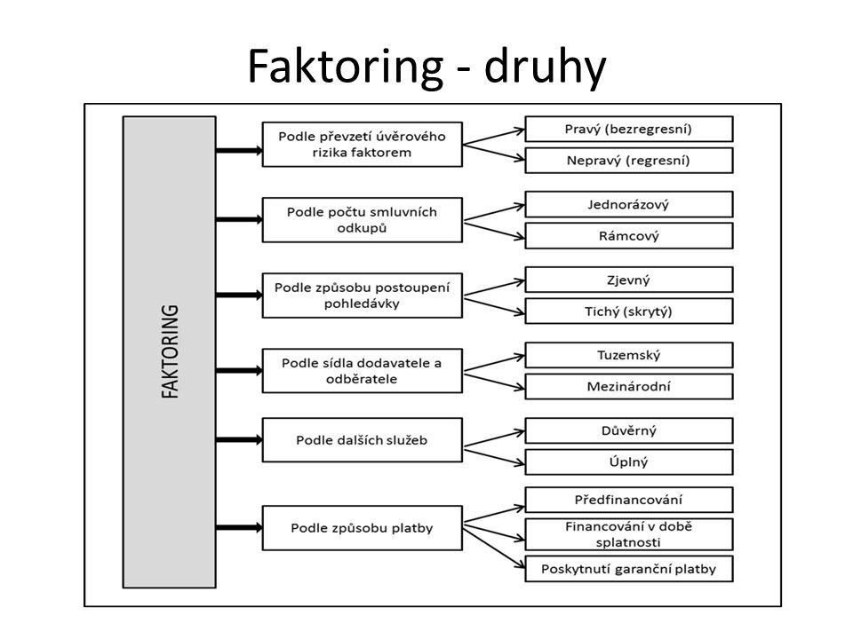 Faktoring - druhy