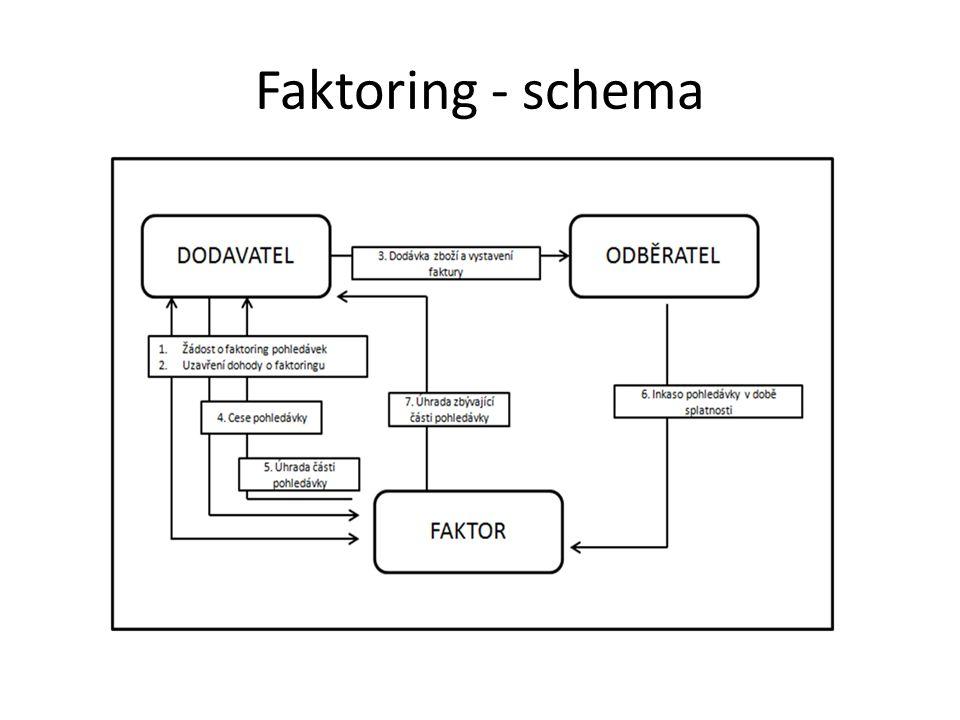 Faktoring - schema