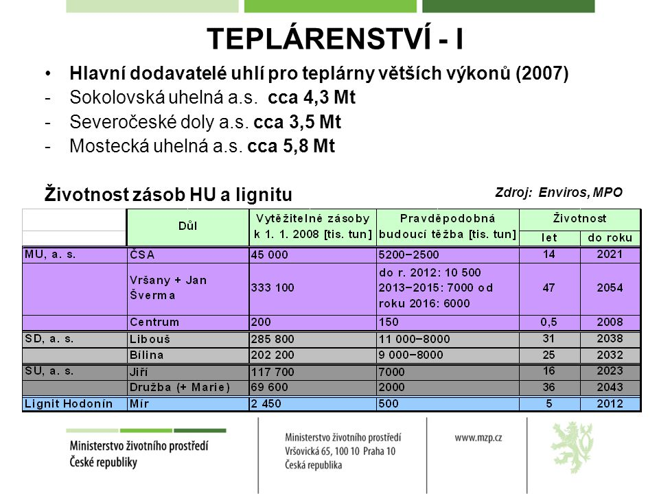 TEPLÁRENSTVÍ - I Hlavní dodavatelé uhlí pro teplárny větších výkonů (2007) -Sokolovská uhelná a.s.