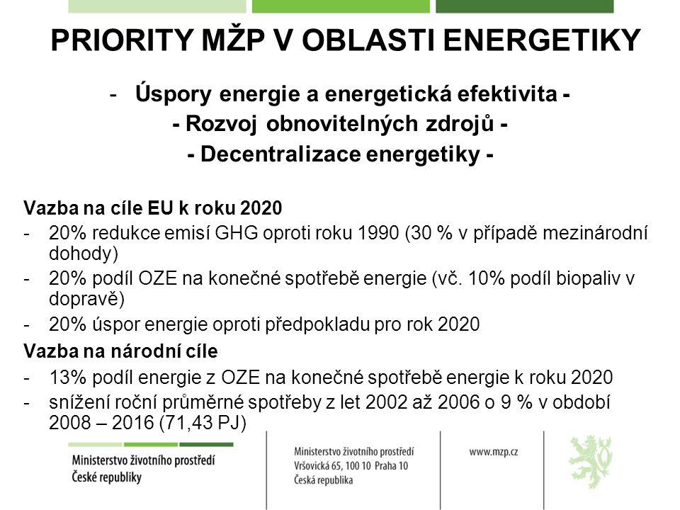 PRIORITY MŽP V OBLASTI ENERGETIKY -Úspory energie a energetická efektivita - - Rozvoj obnovitelných zdrojů - - Decentralizace energetiky - Vazba na cíle EU k roku 2020 -20% redukce emisí GHG oproti roku 1990 (30 % v případě mezinárodní dohody) -20% podíl OZE na konečné spotřebě energie (vč.