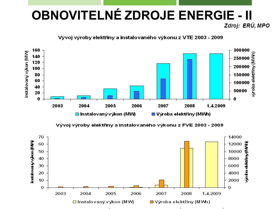 OBNOVITELNÉ ZDROJE ENERGIE - II Zdroj: ERÚ, MPO