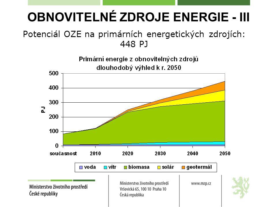 OBNOVITELNÉ ZDROJE ENERGIE - III Potenciál OZE na primárních energetických zdrojích: 448 PJ