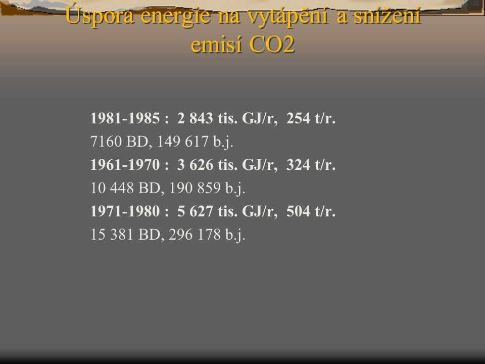 Úspora energie na vytápění a snížení emisí CO2 1981-1985 : 2 843 tis. GJ/r, 254 t/r. 7160 BD, 149 617 b.j. 1961-1970 : 3 626 tis. GJ/r, 324 t/r. 10 44