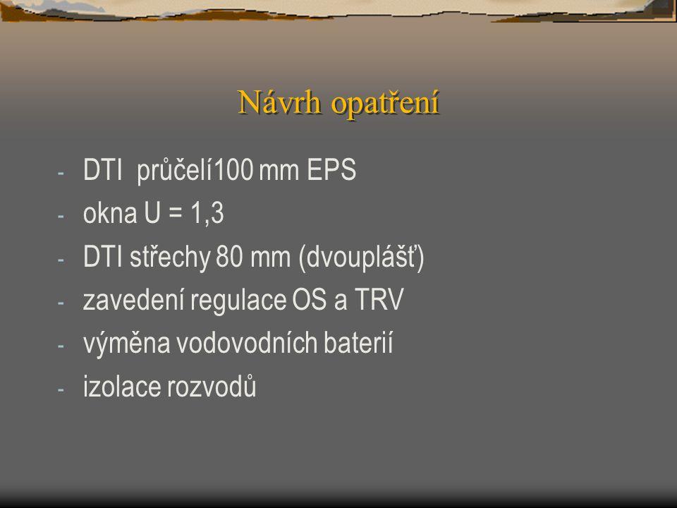 Návrh opatření - DTI průčelí100 mm EPS - okna U = 1,3 - DTI střechy 80 mm (dvouplášť) - zavedení regulace OS a TRV - výměna vodovodních baterií - izol