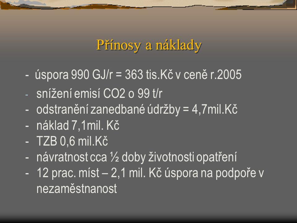 Přínosy a náklady - úspora 990 GJ/r = 363 tis.Kč v ceně r.2005 - snížení emisí CO2 o 99 t/r -odstranění zanedbané údržby = 4,7mil.Kč -náklad 7,1mil. K
