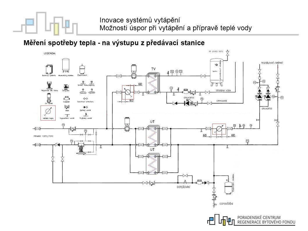 Inovace systémů vytápění Možnosti úspor při vytápění a přípravě teplé vody Nefunkční či nevhodně nastavený systém měření a regulace nevhodná topná (ekvitermní) křivka - nutno přizpůsobit tepelným ztrátám především po zateplení ----- zateplený objekt bez změny topné křivky ----- zateplený objekt, který ponížil topnou křivku ----- venkovní teplota