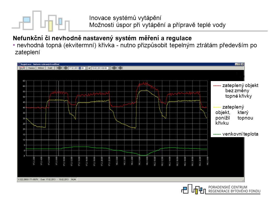 Inovace systémů vytápění Možnosti úspor při vytápění a přípravě teplé vody Nefunkční či nevhodně nastavený systém měření a regulace správná ekvitermní regulace, ale nenastaveny útlumy vytápění ----- teplota topné vody ----- žádaná teplota topné vody ----- venkovní teplota