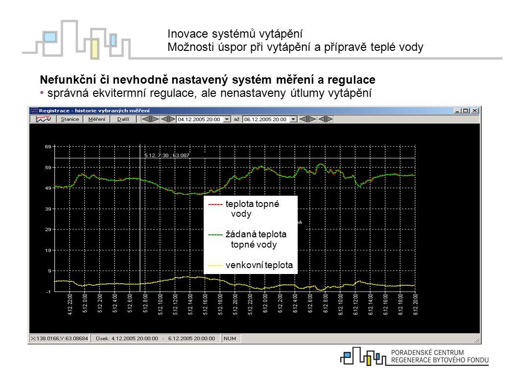 Inovace systémů vytápění Možnosti úspor při vytápění a přípravě teplé vody Nefunkční či nevhodně nastavený systém měření a regulace správná ekvitermní