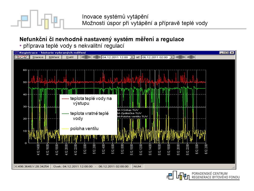 Inovace systémů vytápění Možnosti úspor při vytápění a přípravě teplé vody Kvalitní regulace přípravy teplé vody ----- teplota teplé vody na výstupu ----- teplota vratné teplé vody ----- poloha ventilu
